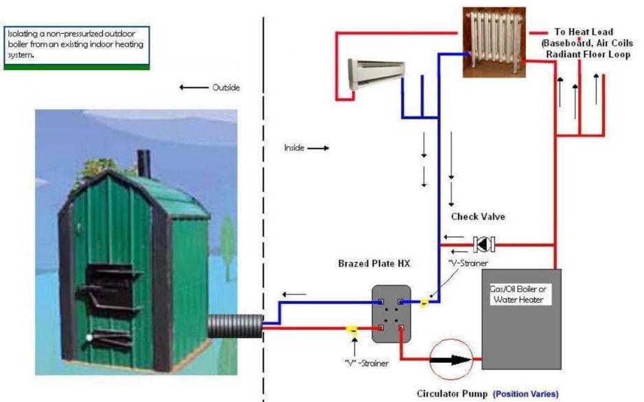 outdoor wood/coal boiler installation | Wood Burning Furnace Wiring Diagram |  | Best Outdoor Wood Boiler