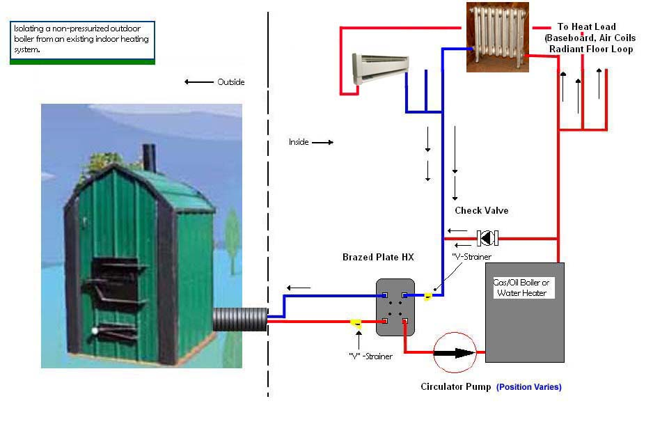 indoor wood boiler piping diagrams wood boiler installation diagrams #1