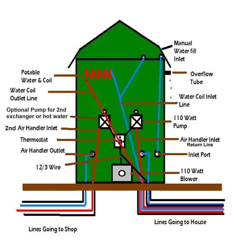 wood boiler installation diagrams indoor wood boiler piping diagrams